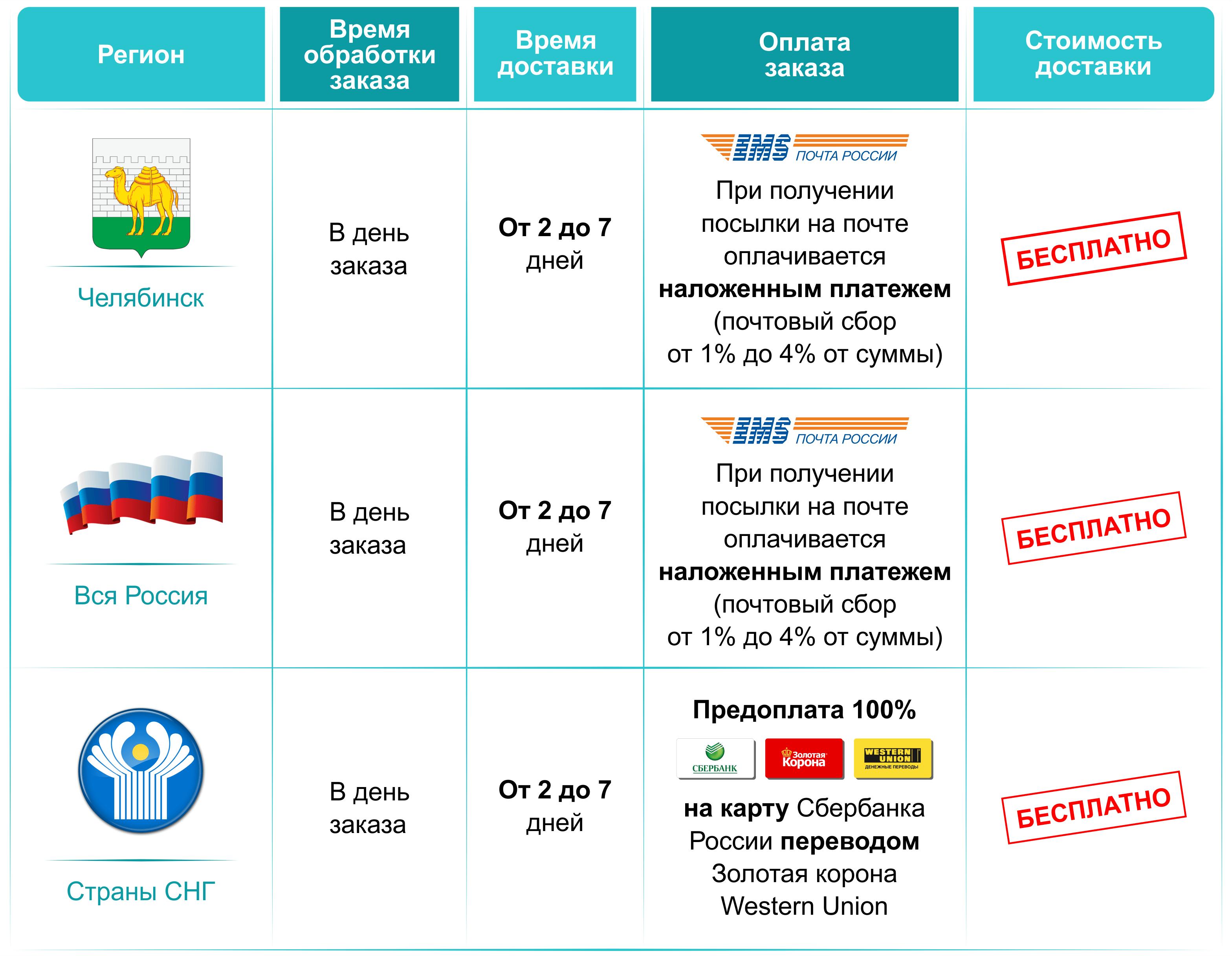 фото Челябинск доставка