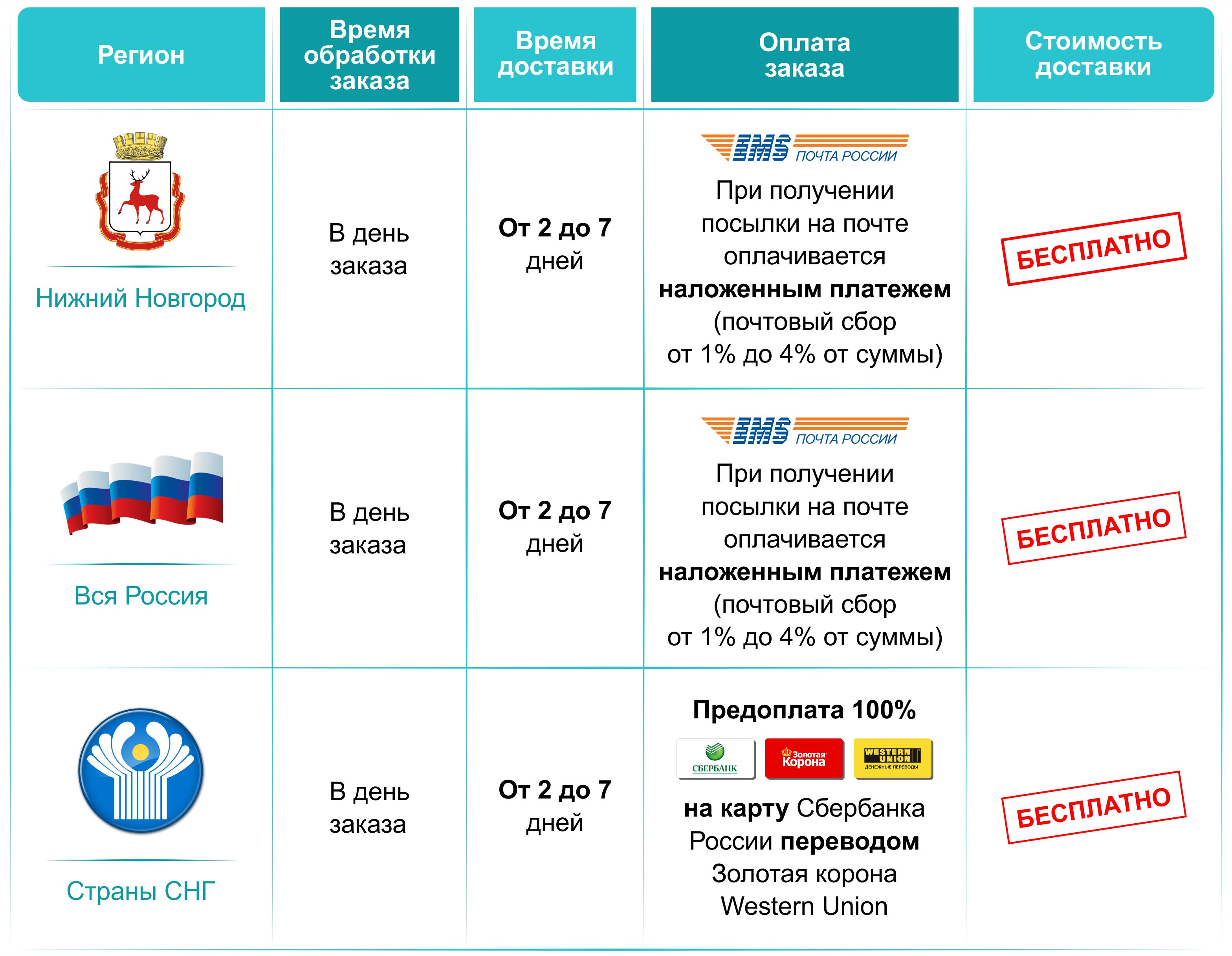 Доставка софосбувира в Нижний Новгород